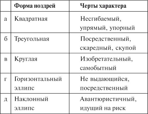 таблица определяющая характер фотография