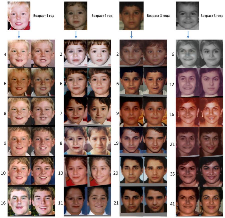 Как меняется внешность детей с годами